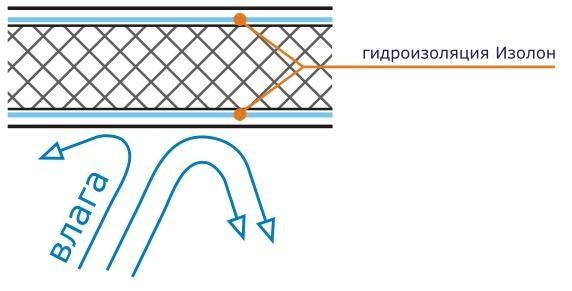 Гидроизоляция изолон г.новосибирск герметик полиуретановый технониколь применение