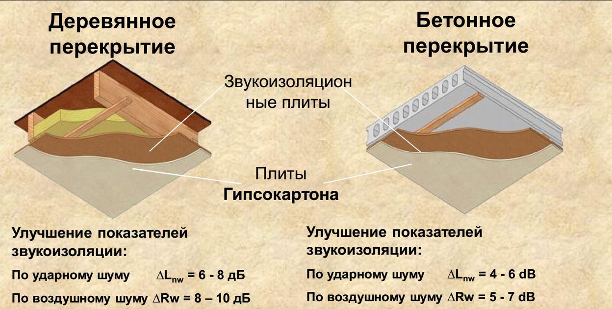 Ремонт крыши в переславле