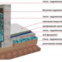 Теплоизоляция фундамента Изолон Блоками