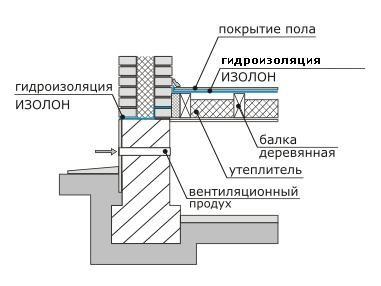 Гидроизоляция по деревянным балкам
