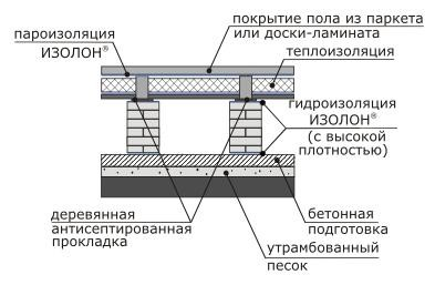 Гидроизоляция деревянного перекрытия для покрытия пола паркетом или ламинатом