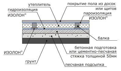 Гидроизоляция деревянного перекрытия для пола из досок или щитов