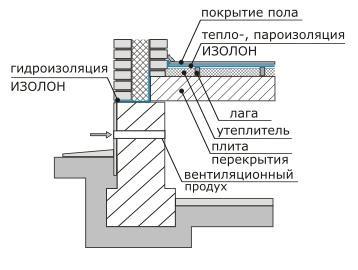 Гидроизоляция плит перекрытия Изолон