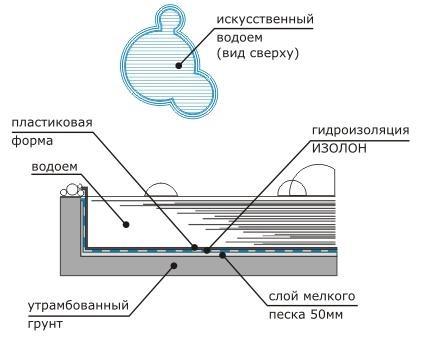 Гидроизоляция искусственных водоемов Изолон