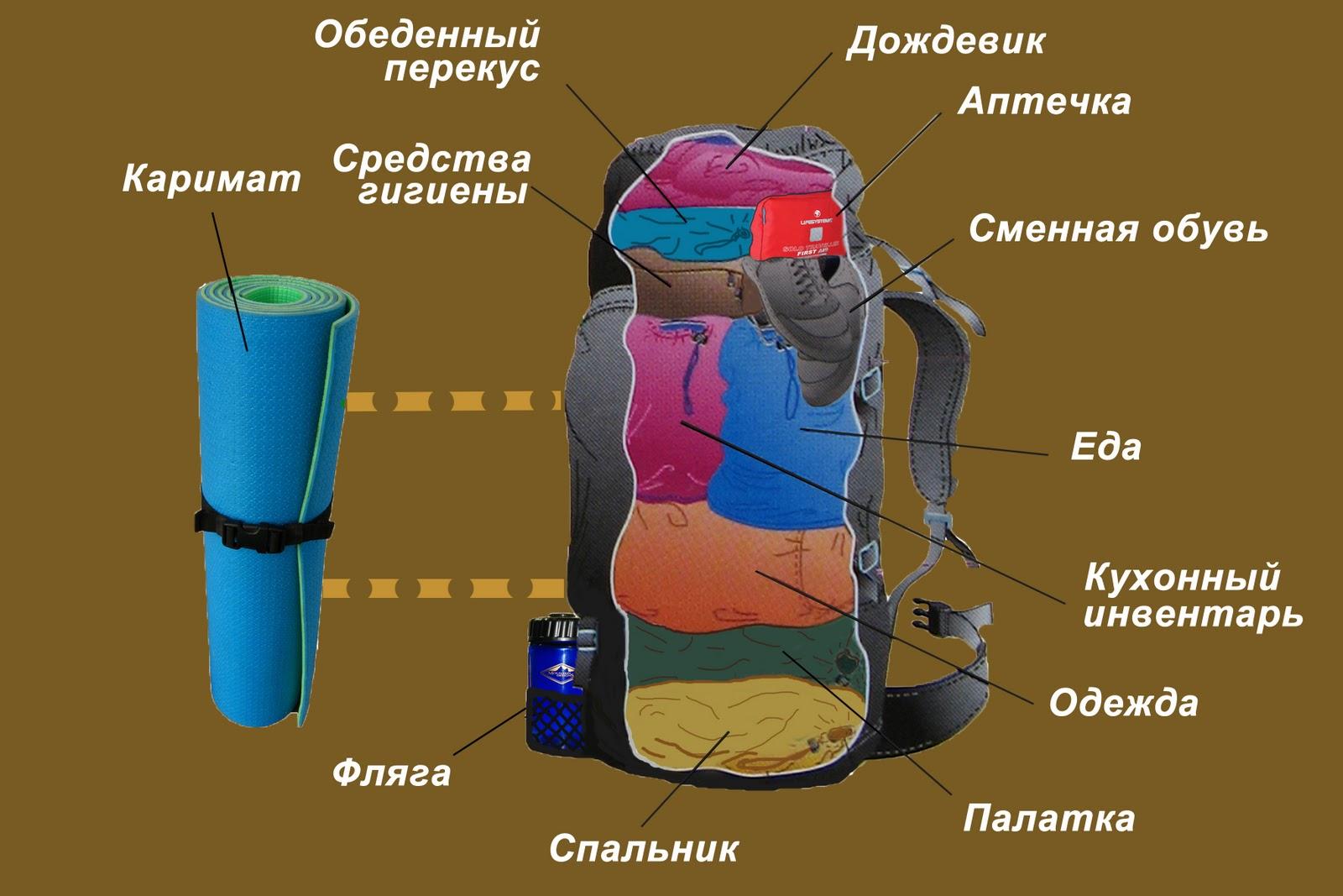 Как расположить вещи внутри туристического рюкзака