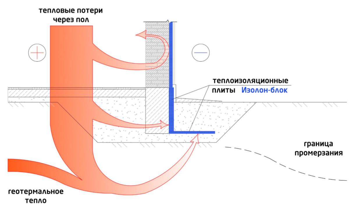 Гидроизоляция фундамента Изолон Блоками