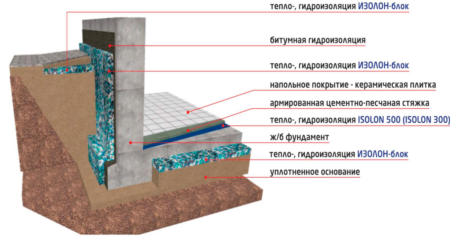 Защита фундамента от промерзания