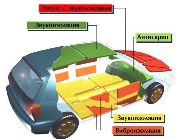 Схема расположения изолирующих материалов