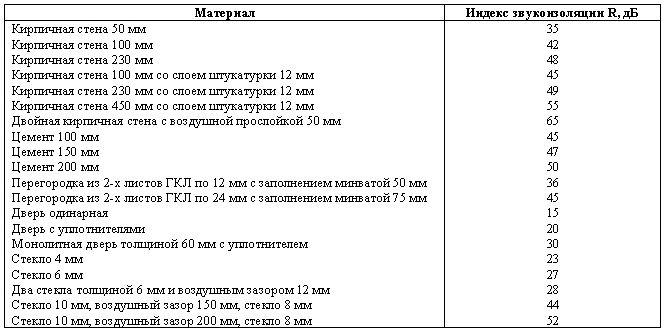 Таблица индексов звукоизоляции