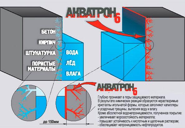 Гидроизоляция проникающая Акватрон 6